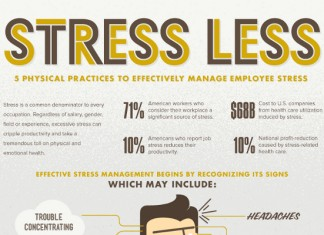 Impact of Stress on Employee Performance Statistics