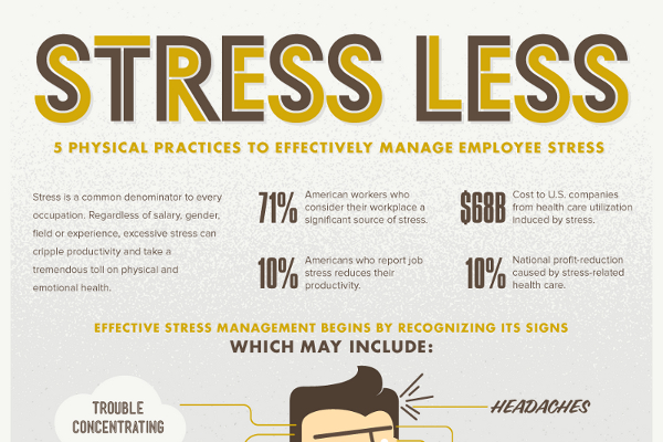 Impact of Stress on Employee Performance Statistics ...