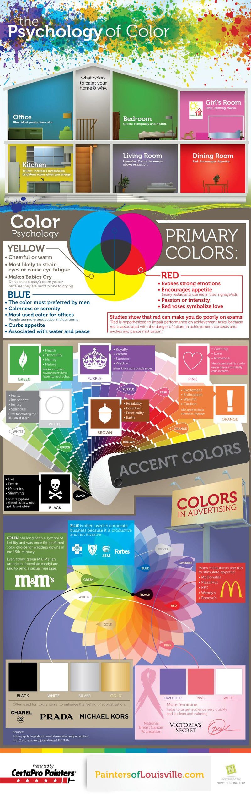Interior Design Color Chart Cheat Sheet