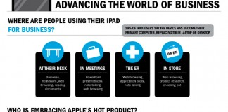 Ipad Business Integration: Ways to Use Ipads for Businesses
