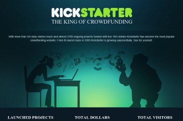 Largest Kickstarter Projects and Kickstarter Statistics that Matter
