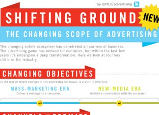 New Media Branding Statistics, Examples, and Trends
