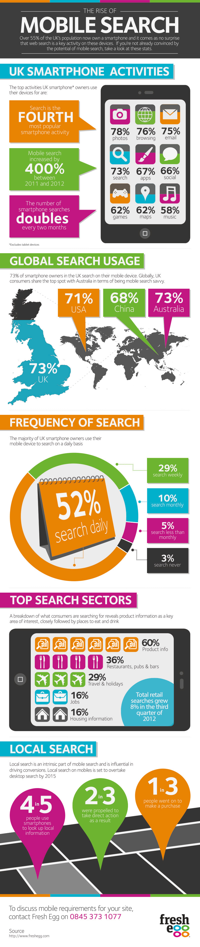 Mobile Search Statistics and Smartphone Search Stats for 2013