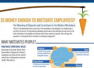 Money Motivated Employees: Does Money Motivate People