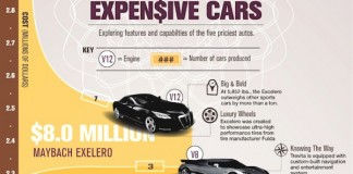 List of the Top 5 Most Expensive Cars in the World