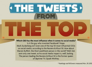 List of the Most Influential Tweeters on Twitter