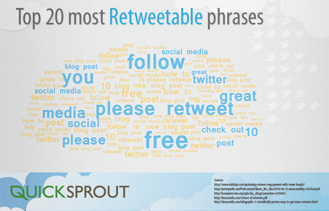 Most-Retweetable-Phrases-on-Twitter
