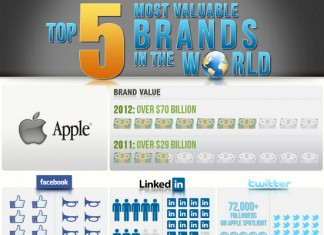 List of the Most Valuable Brands in the World for 2012-2013