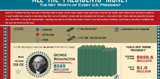 Net Worth of US Presidents from Washington to Obama