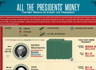 Net Worth of US Presidents from Washington to Obama