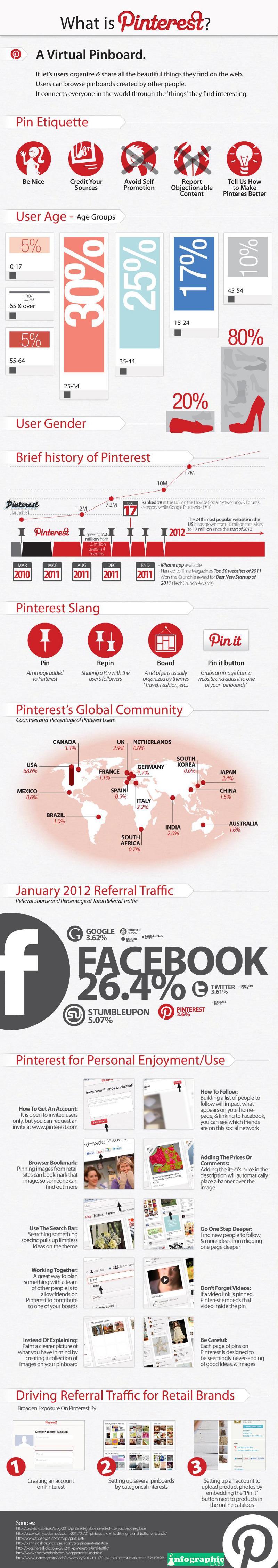 Pinterest User Age Demographics