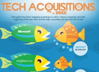 Recent Tech Acquisitions and Technology Mergers
