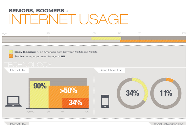 Senior Marketing and Boomer Marketing Statistics