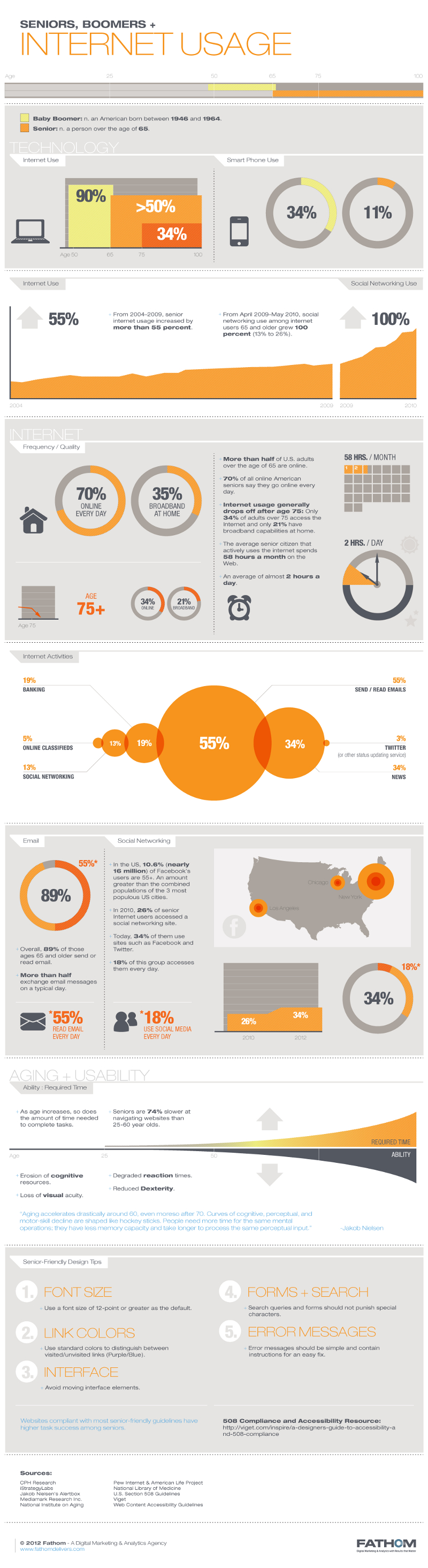 Senior Marketing and Boomer Marketing Statistics