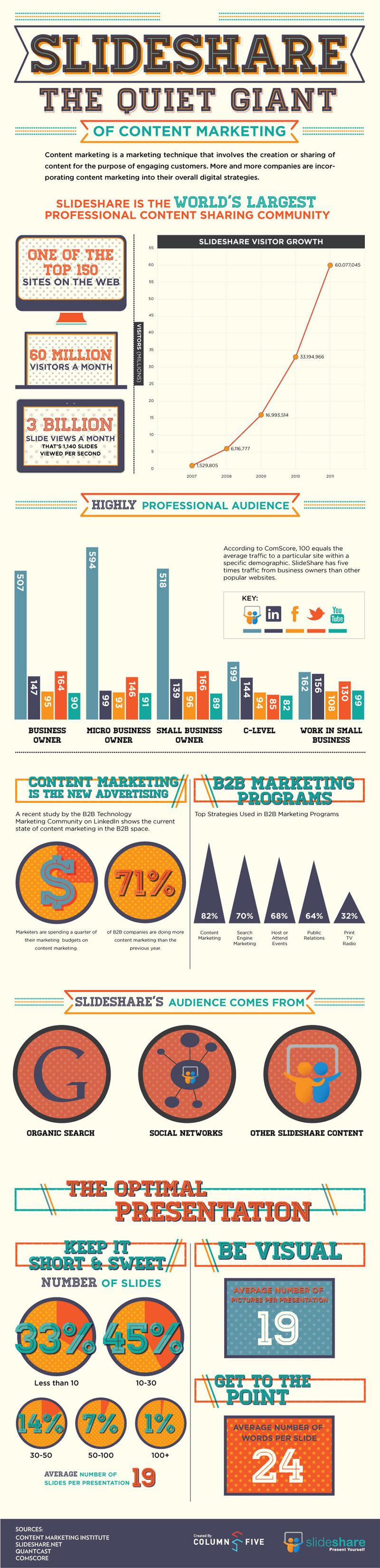Slideshare-Statistics-Infographic