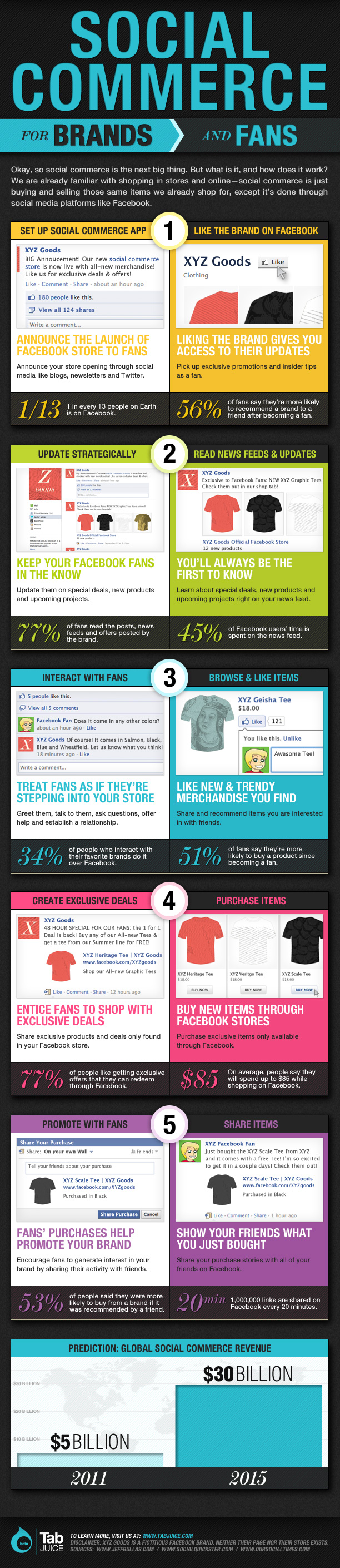 Social Commerce Statistics1 Social Commerce Statistics, Strategies and Examples