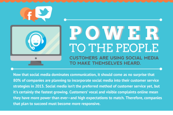 Using Social Media for Customer Service Statistics and Examples
