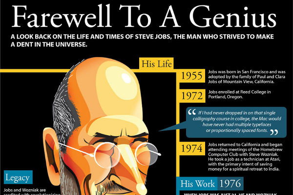 Steve Jobs Visual Biography and His Best Quotes