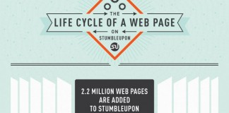 Stumbleupon Paid Advertising Statistics on Clicks and Time on Page