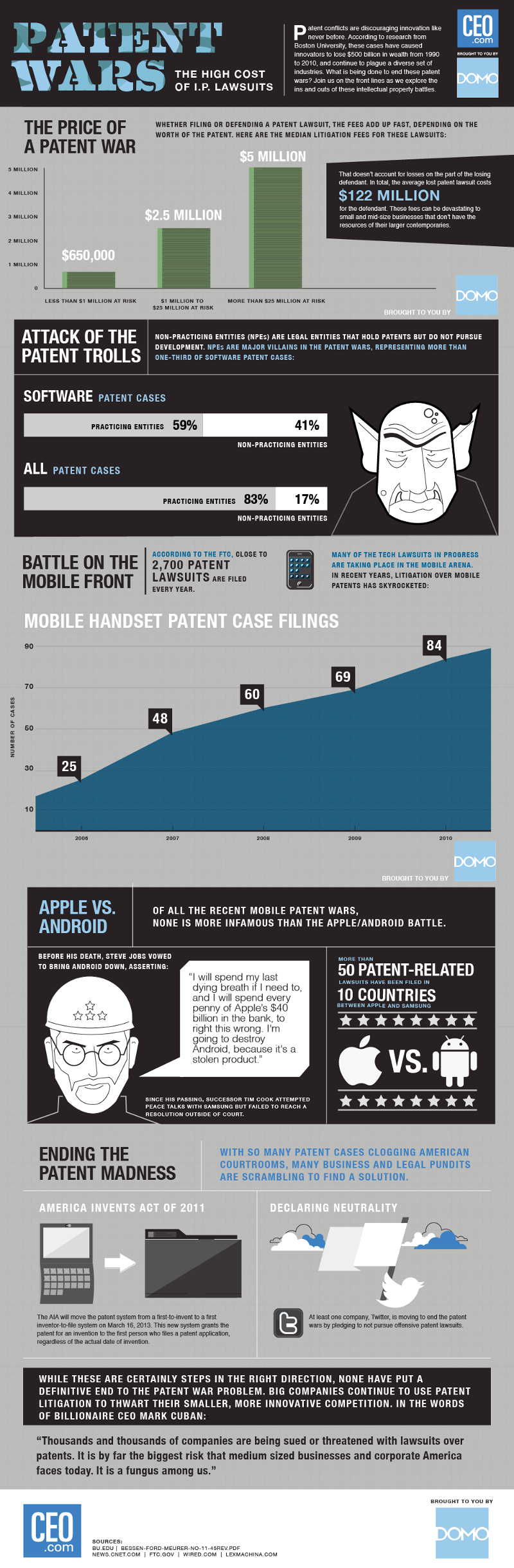 Patent Trolling and Technology Patent Troll Lawsuits