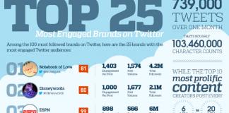 Top 25 Biggest Brands on Twitter
