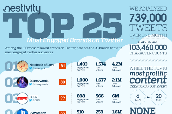 Top 25 Biggest Brands on Twitter