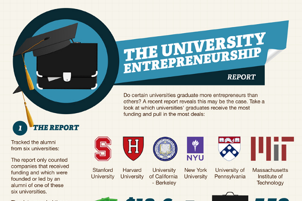 Top 5 Entrepreneur Colleges Where Alumni Have Received the Most Venture Capital