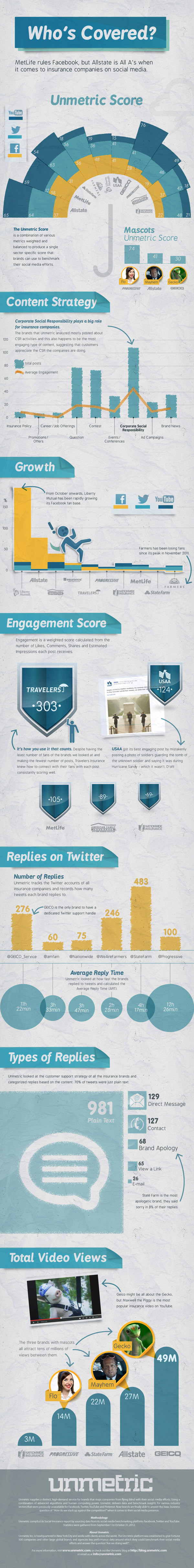 Top Insurance Companies on Social Media 44 Catchy Insurance Advertising Slogans and Taglines