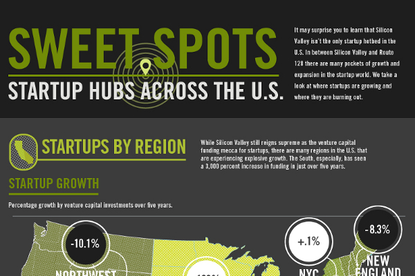 Best Cities and Towns to Start a Small Business In