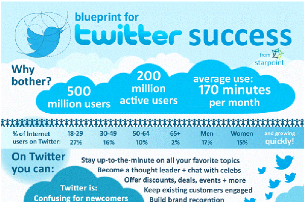 Top 10 Twitter Tips and Tricks for Beginners