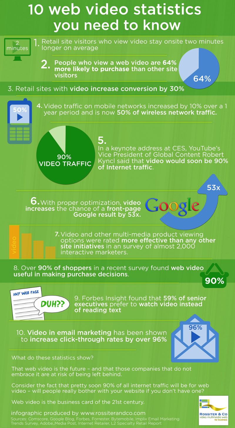 10 Awesome Web Video Statistics