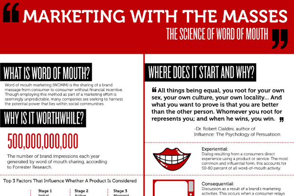 word of mouth marketing thesis Womma, a division of the ana (association of national advertisers) is dedicated to word of mouth and social media marketing founded in 2004, womma is the leader in ethical word of mouth marketing practices through its education, professional development, networking opportunities, and knowledge sharing with top industry marketers.