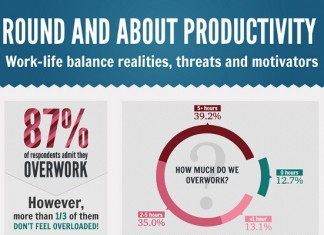 Work Life Balance Management: Objectives, Theories and Best Practices