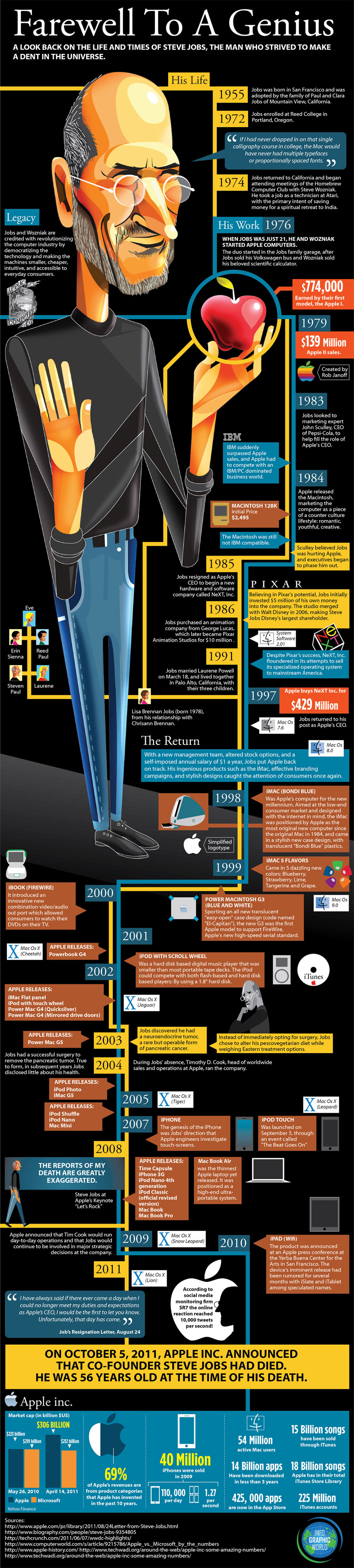 steve-jobs-infographic-biography