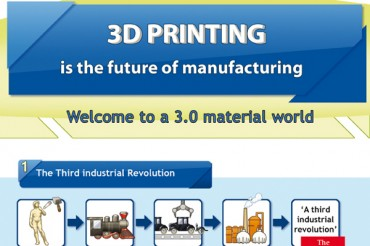 3D Printing Basics, Benefits and Examples