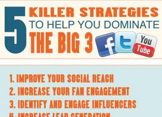 5 Social Media Optimization Strategies for Small Business