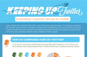Average Customer Service Response Time by Companies on Twitter