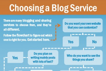 How to Choose the Best Software for Blogging