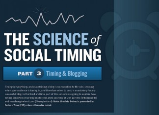 Best Times to Post Blogs and Best Days to Post Blogs