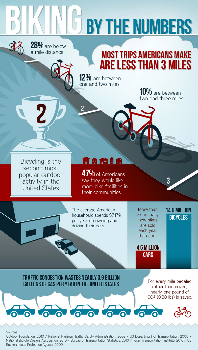 Bicycling-Statistics-and-Trends