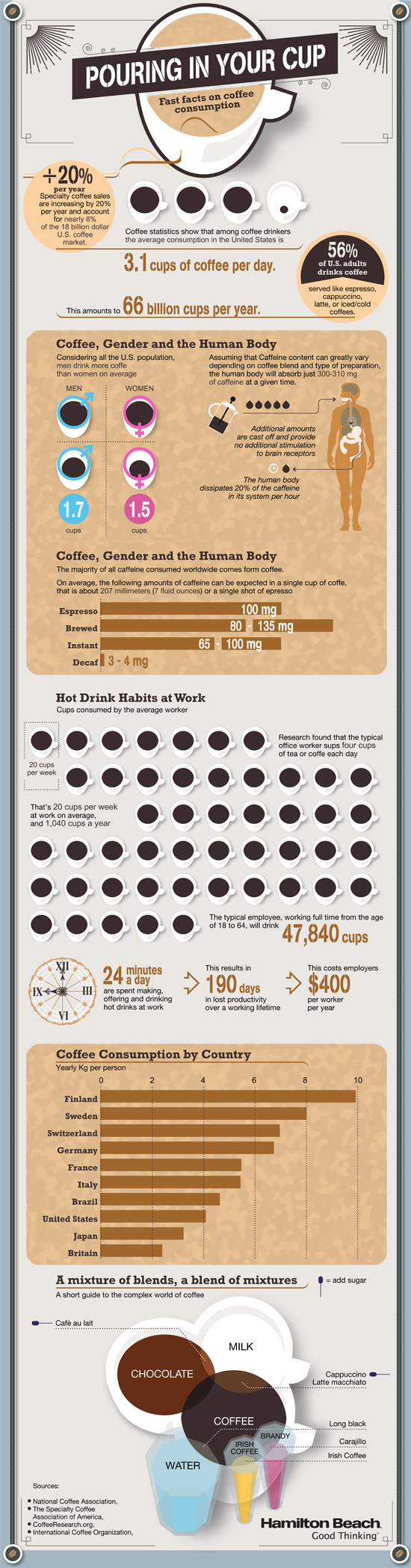 Coffee Facts and Statistics List of 52 Catchy Coffee Slogans and Great Taglines