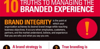 Using Brand Integrity to Create Customer Loyalty and Brand Recognition