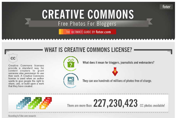 Understanding Creative Commons Attribution License Types