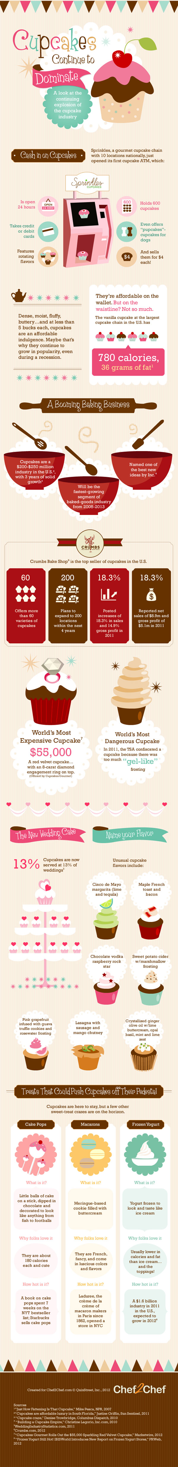 Cupcake Industry Trends and Statistics