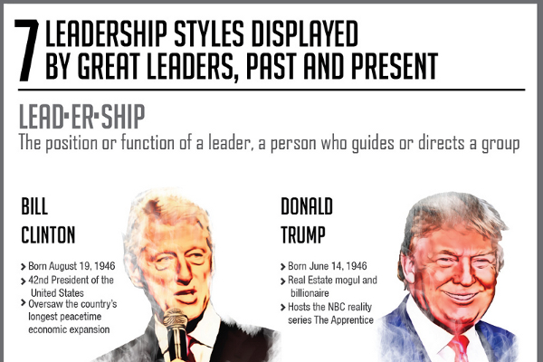 types of charismatic leadership styles