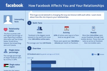 Positive and Negative Effects of Facebook on Relationships