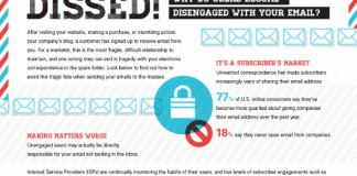 How to Improve Email Marketing Engagement Metrics