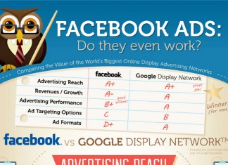 Facebook Ads Guide and Google Display Network Comparison