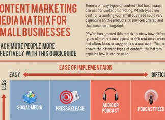 How to Make and Distribute Great Content for a Website
