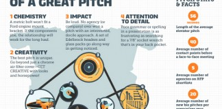 7 Great Elevator Pitch Tips for Products and Businesses